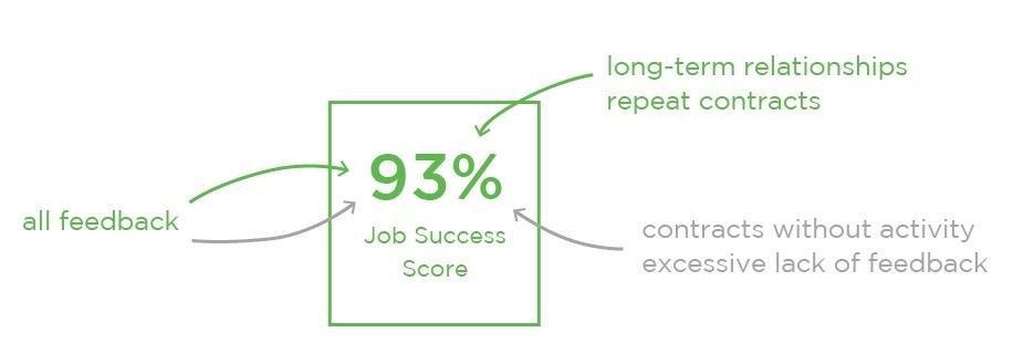Как вычисляется Job Success Score
