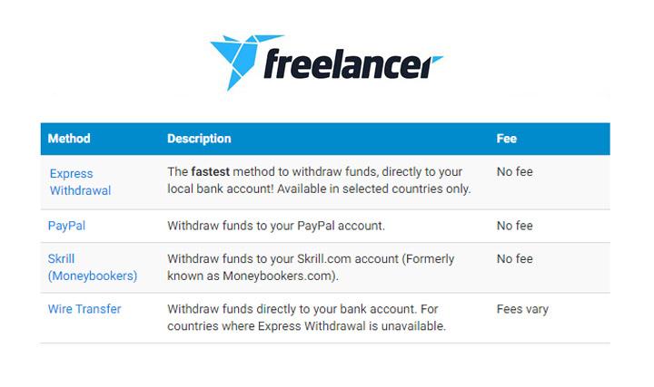 Вывод денег с Freelancer.com