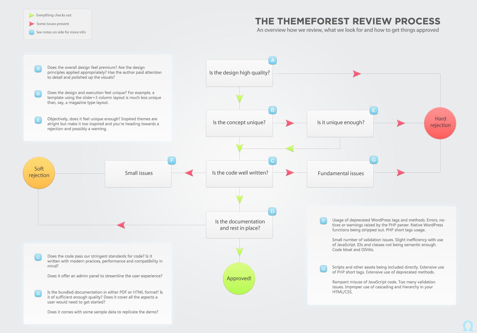 Процесс модерации темы на ThemeForest